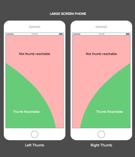 La place des menus sur mobile
